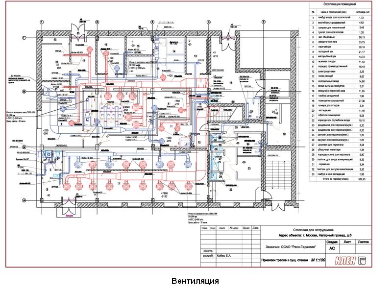 проектирование вентиляции электрощитовых нормы ТДКС можно нашем